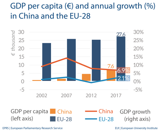 Fig 1 - GDP per capita - China