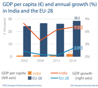 GDP per capita - India