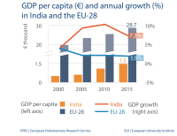 GDP per capita (€) and annual growth (%) in India and the EU-28
