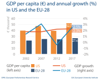 GDP per capita (€) and annual growth (%) in the US and the EU-28