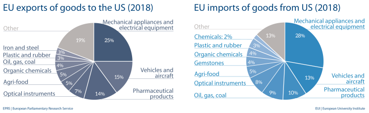 EU import and export of goods to US (2018)
