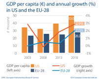 GDP per capita (€) and annual growth (%) in US and the EU-28