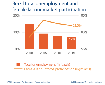 Brazil total unemployment and female labour market participation
