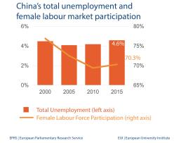 China's total unemployment and female labour market participation