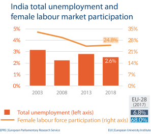 Unemployment and female labour market - India