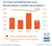 US total unemployment and female labour market participation