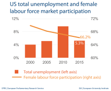 US total unemployment and female labour force market participation