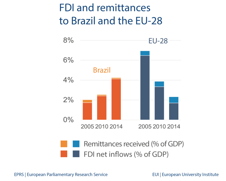 FDI and remittances to Brazil and the EU-28