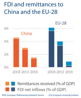 Fig 3 - FDI and remittances - China