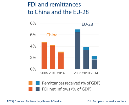 FDI and remittances to China and the EU-28