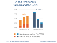 FDI and remittances to India and the EU-28