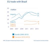 EU trade with Brazil