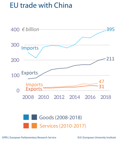 Fig 4 - EU trade with China