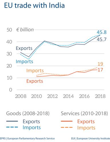 EU trade with India
