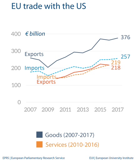 EU trade with US