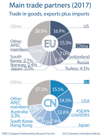 Fig 5 - Main trade partners - China