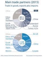 Main trade partners (2015)