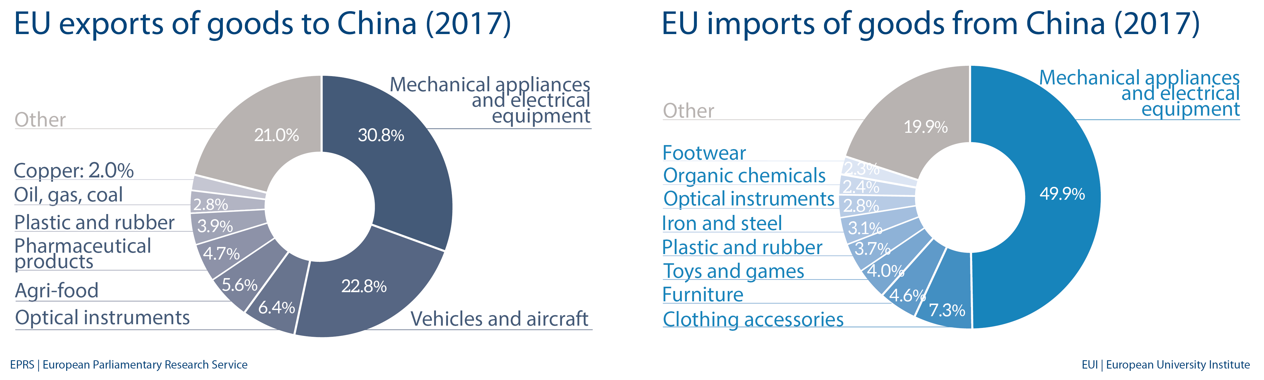 Fig 6 – EU import and export of goods to China   European