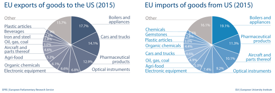 EU import and export of goods to US (2015)