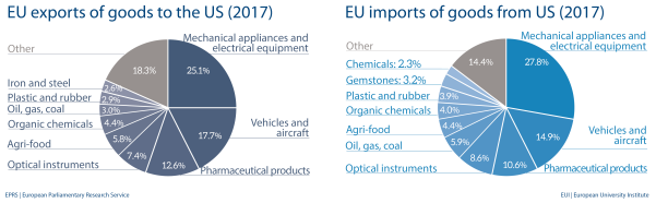 EU import and export of goods to US (2017)