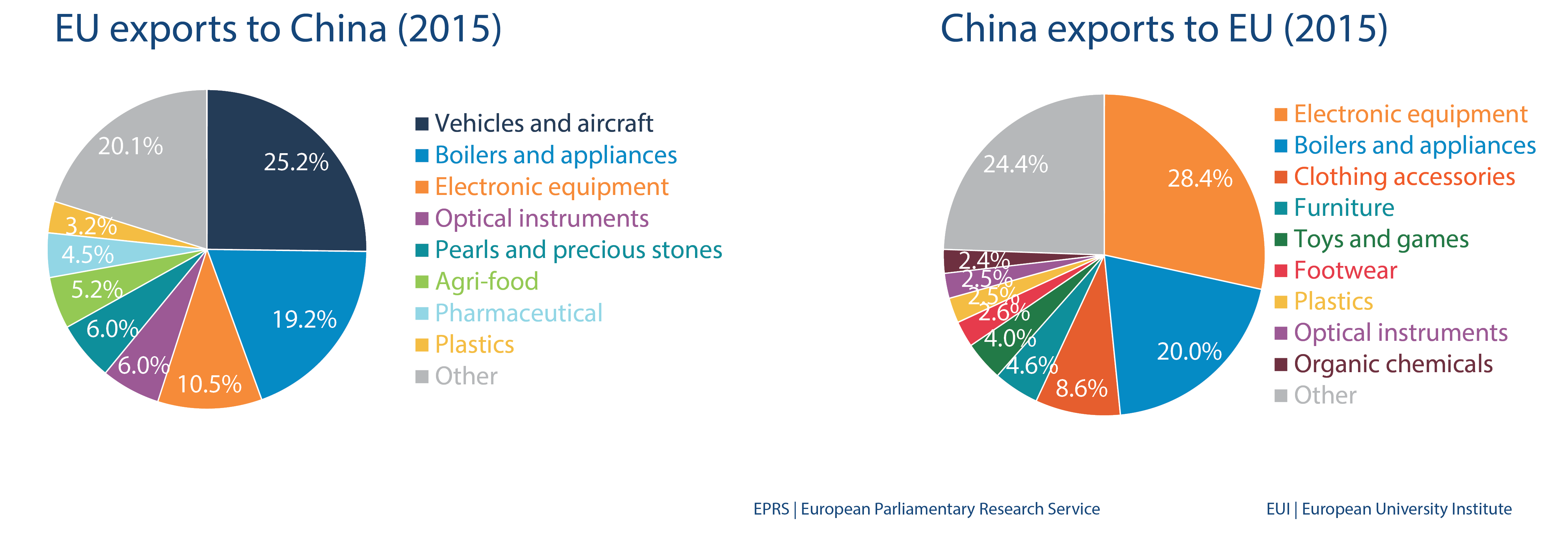 Eu Import And Export To China European Parliamentary