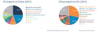 EU import and export to China