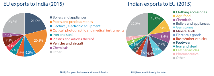 EU import and export to India