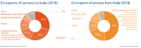 EU import and export of services to India