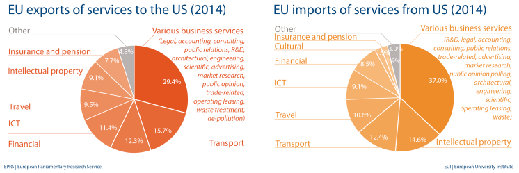 EU import and export of services to US (2014)