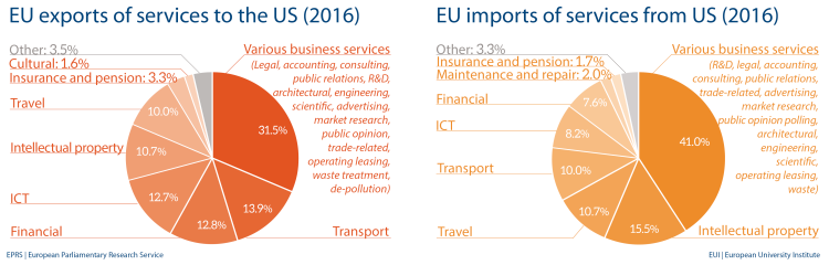 EU import and export of services to US (2017)