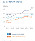 EU trade with the US
