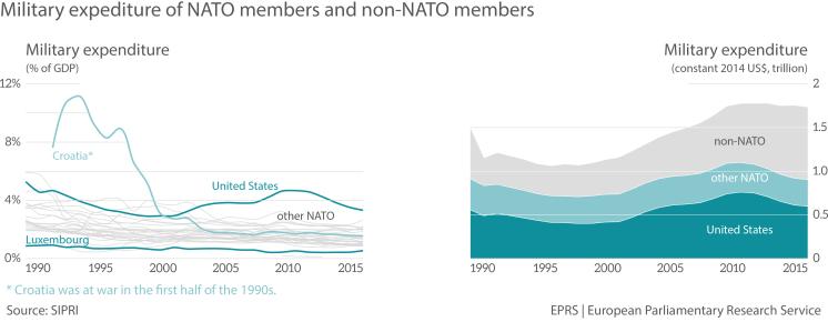 NATO budget