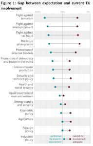 Gap between expectation and current EU involvement
