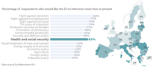 Public expectations and EU commitment on health and social security