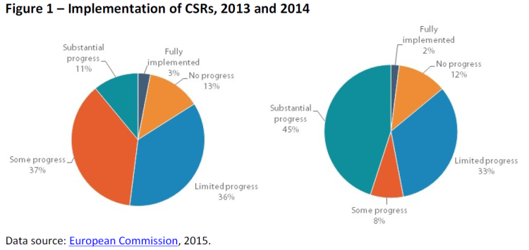 Implementation of CSRs, 2013 and 2014