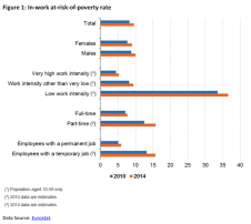 In-work at-risk-of-poverty rate