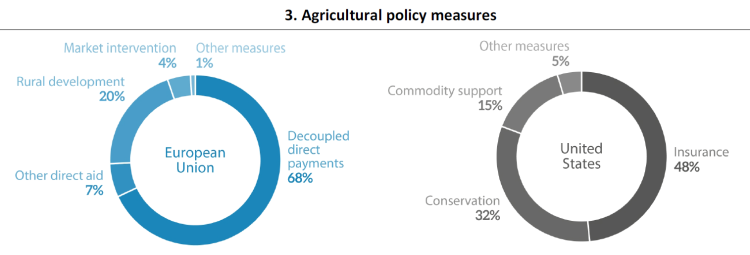 Agriculture in the European Union and United States | European