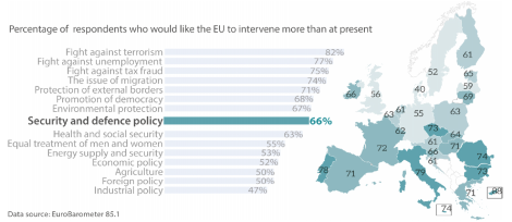 Public opinion and EU security: exploring the expectationsgap
