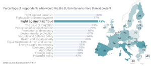 Public expectations and EU commitment on the fight against tax fraud
