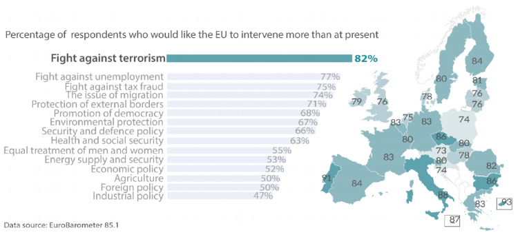 Public expectations and EU commitment on the fight against terrorism