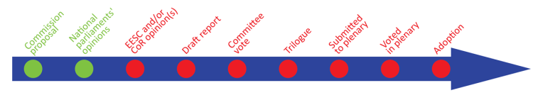 Stage: National Parliaments
