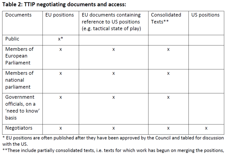 TTIP negotiating documents and access