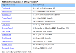 Previous rounds of negotiations