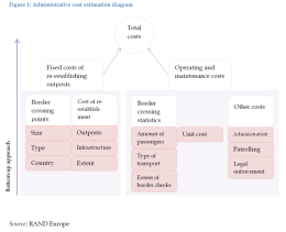Administrative cost estimation diagram