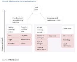 Administrative cost estimation diagram