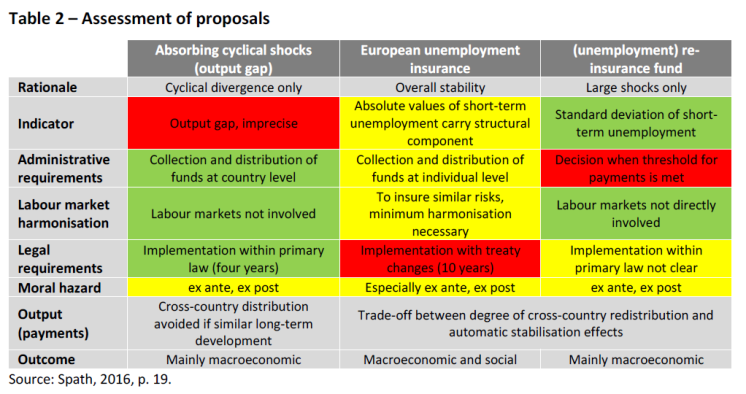 Assessment of proposals