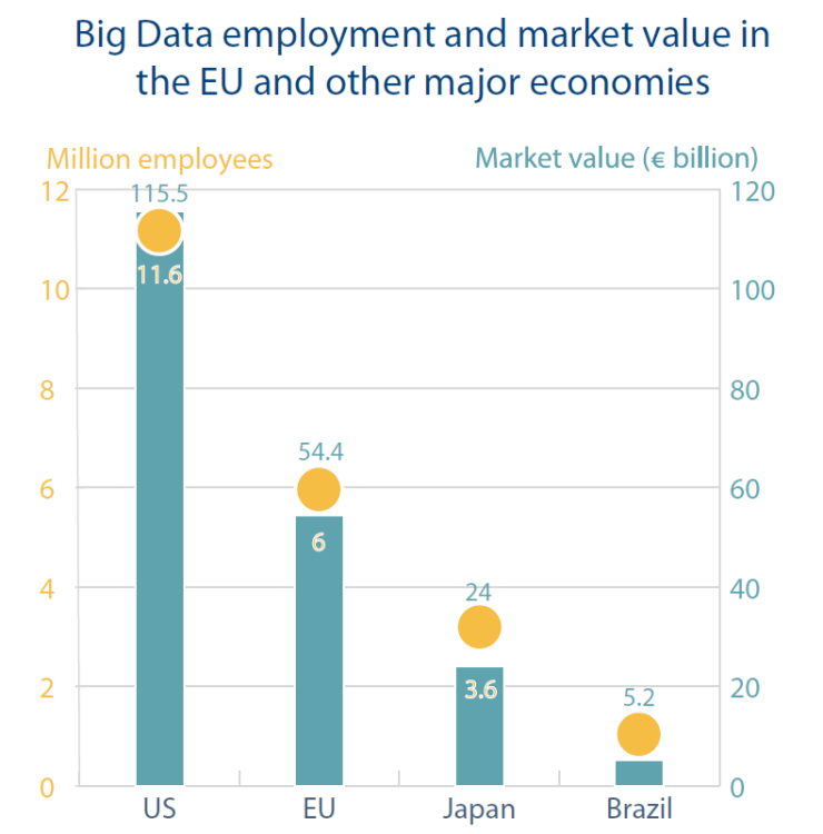 Big Data employment and market value in the EU and other major economies