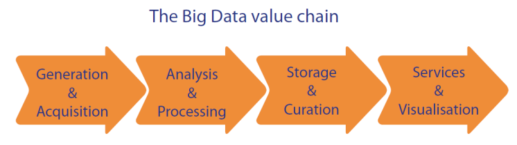 The Big Data value chain