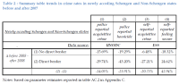 Summary table trends in crime rates in newly acceding Schengen and Non-Schengen states before and after 2007