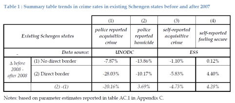 Summary table trends in crime rates in existing Schengen states before and after 2007
